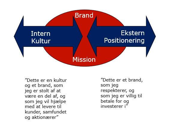 Sammenhæng mellem kultur, branding og positionering