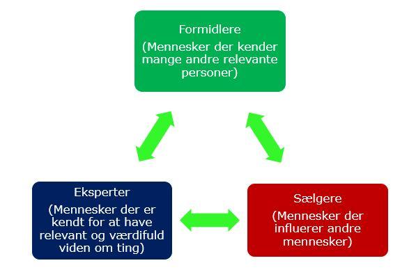 Forholdet mellem formidlere, eksperter og sælgere i relation til netværk og networking