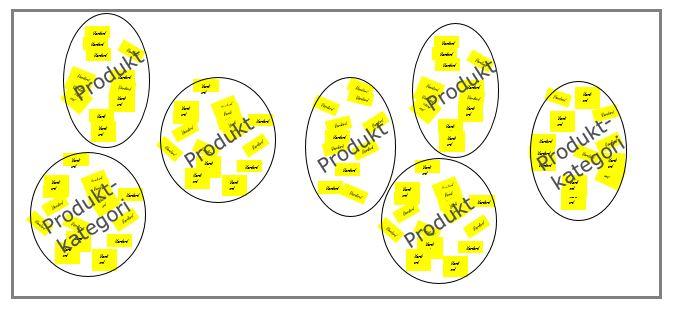 produktudvikling offentlige institutioner