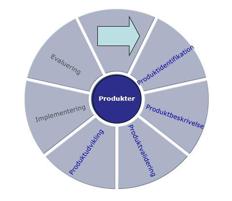 Produktudviklingens faser fra idé til lancering